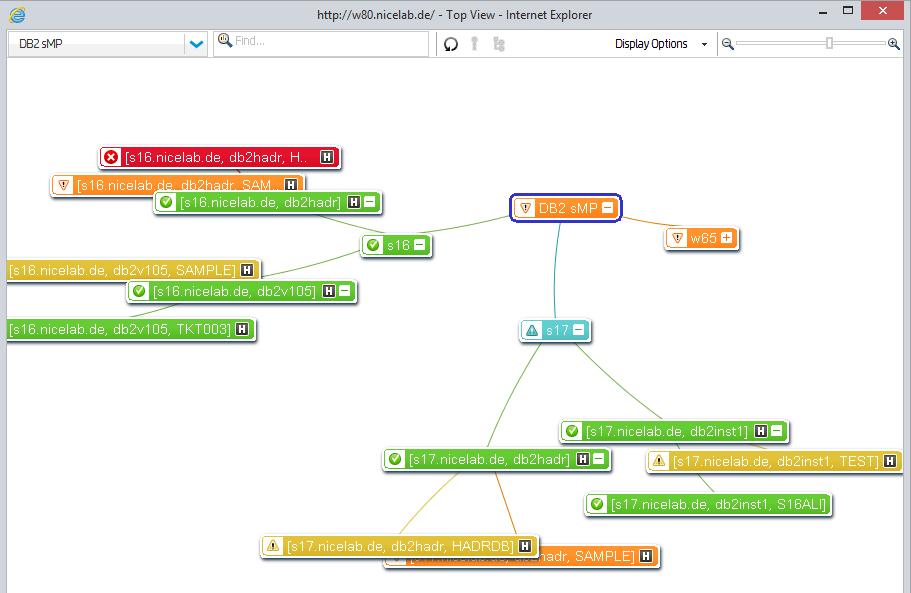IBM DB2 monitoring | NiCE Enterprise Application Monitoring